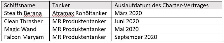 Vertragserneuerung Öltanker