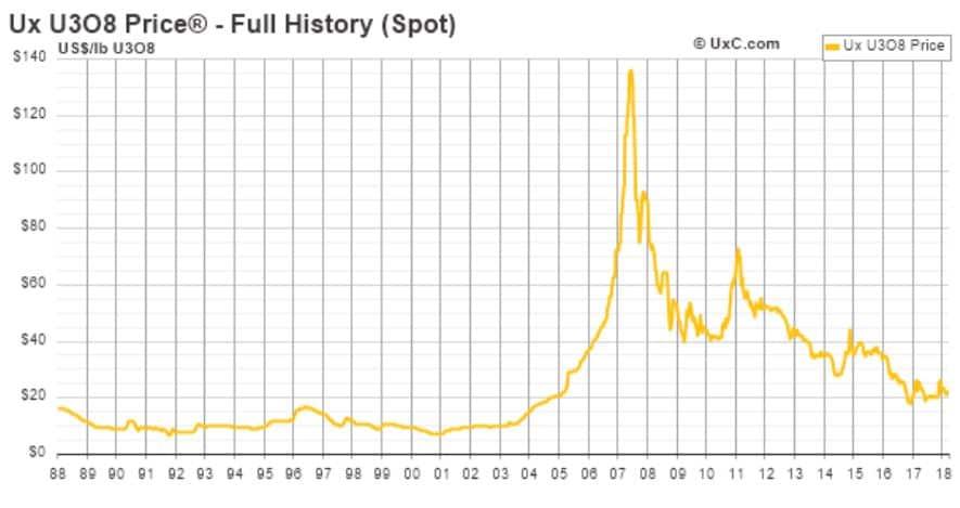 Historische Preisentwicklung von Uran