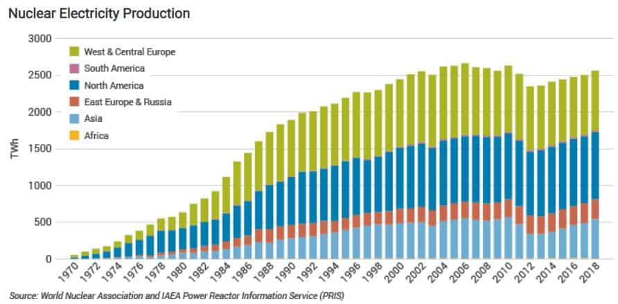 Energie aus Uran nahm um 10% ab, was sich auf den Kurs von Uran-Aktien auswirkte