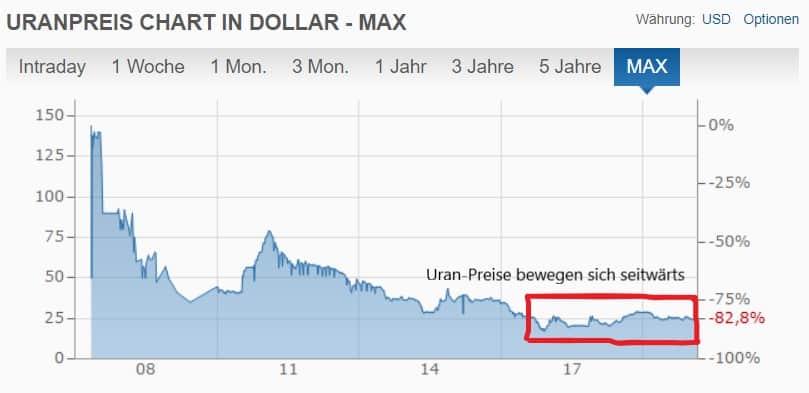 Der Uran-Preis (somit auch der Preis für Uran-Aktien) bewegt sich seit ein paar Jahren seitwärts