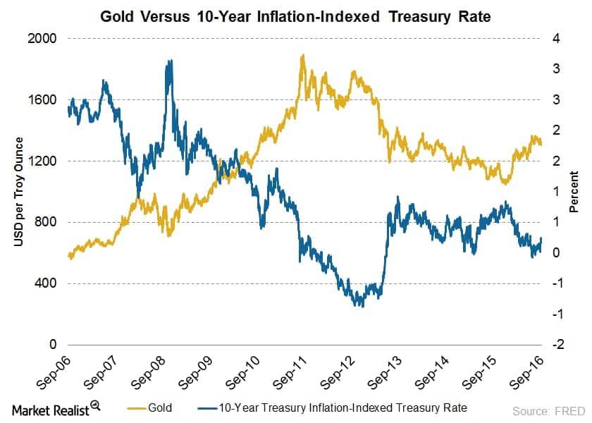 Gold und inflationsbereinigte Zinsen korrelieren negativ