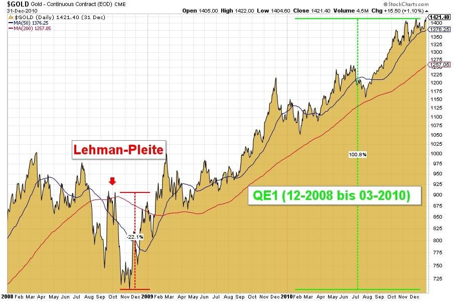 Preisentwicklung von Gold 2008/2009