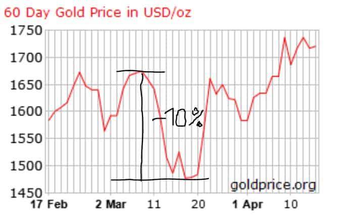 Auch in der aktuellen Krise gab der Goldpreis um 10% nach