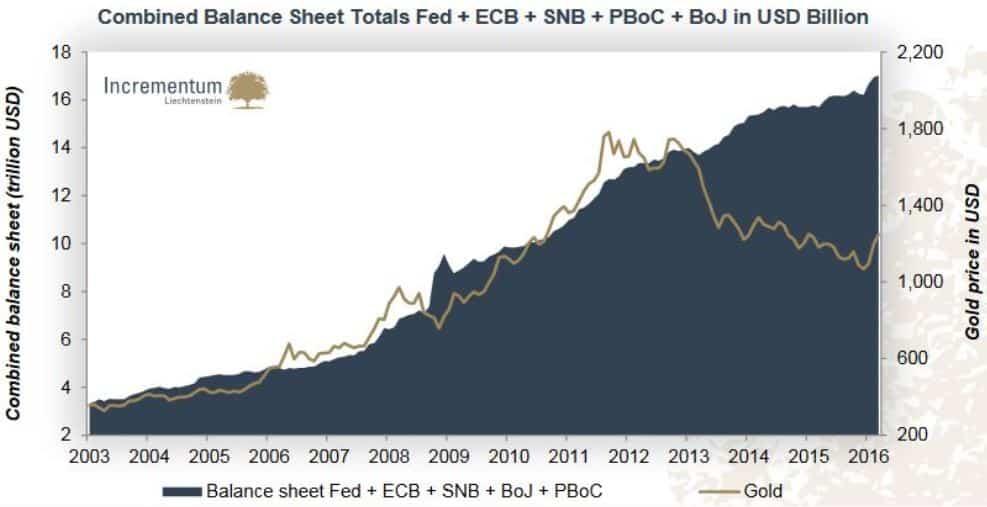 Der Goldpreis und die Bilanzsumme der Zentralbanken korrelieren lange Zeit