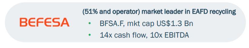 Der Markt bewertet Befesa mit seinem 10x EBITDA
