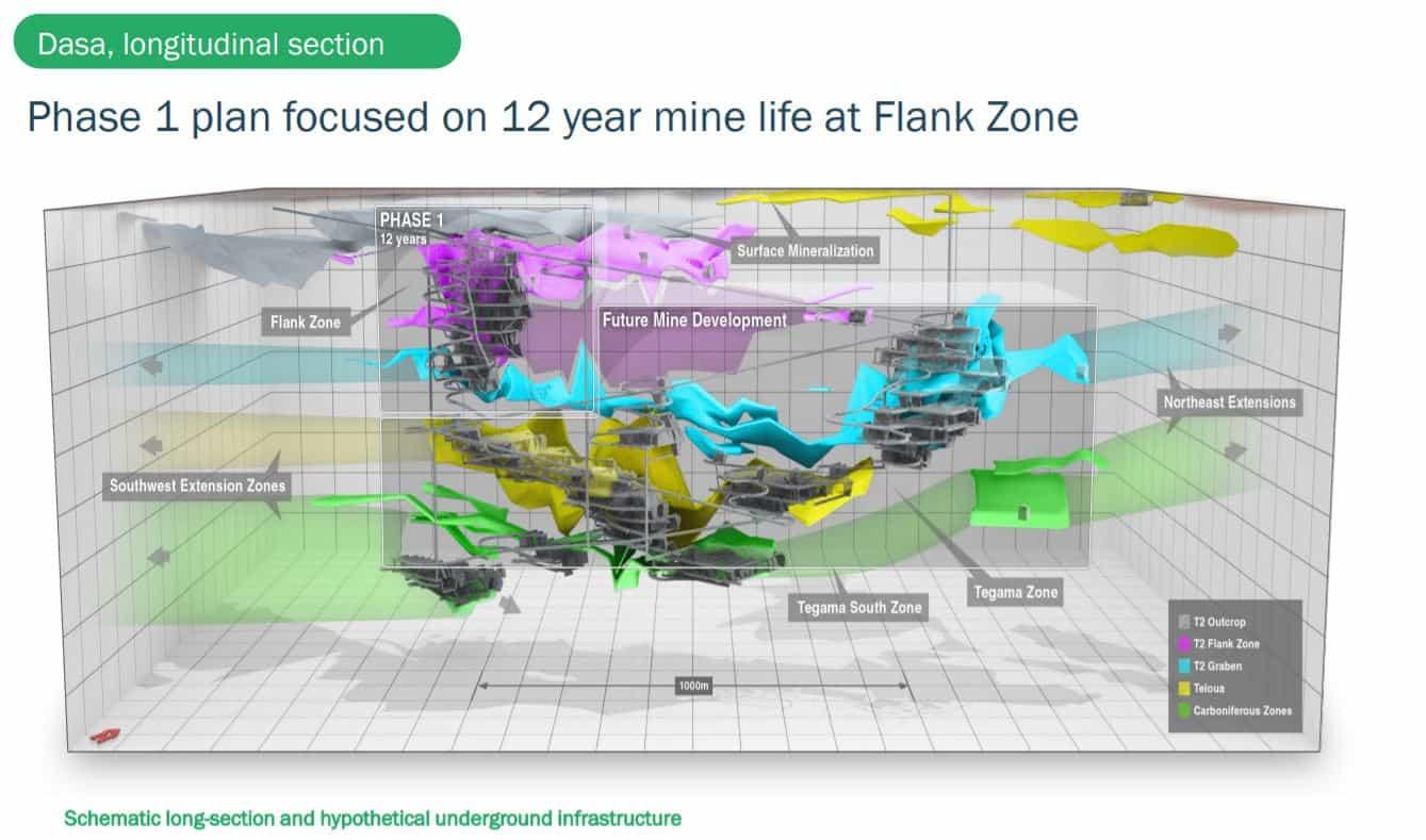 Global Atomic wird das Dasa Projekt in zwei Phasen entwickeln