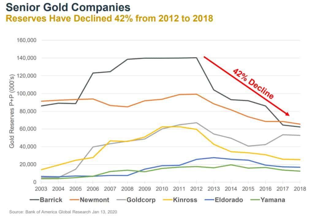 Die Gold-Reserven der Majors haben sich um 42% reduziert