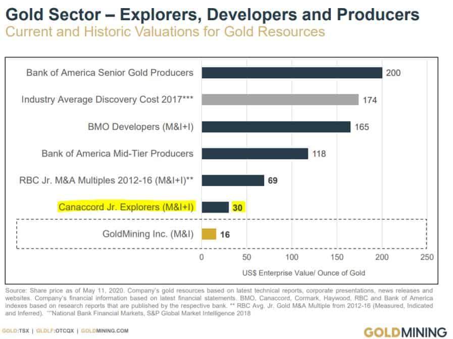 GoldMining Inc im Vergleich mit der Peergroup