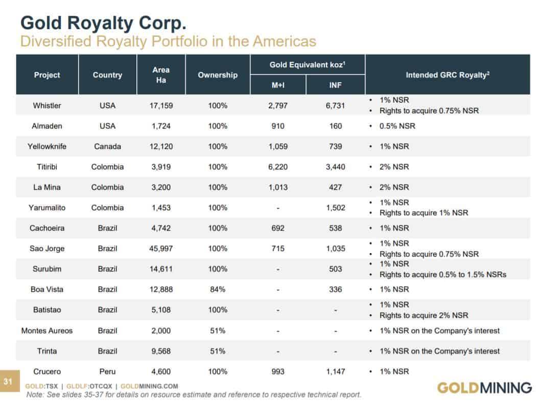 Das Portfolio von Gold Royalty Corp. besteht aktuell aus 11 Royalties