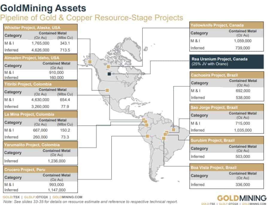 Goldmining besitzt 11 Goldprojekte