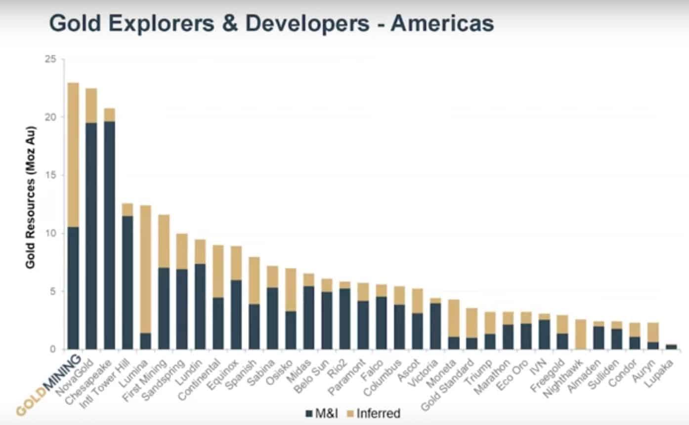 GoldMining besitzt das größte noch unabhängige Goldportfolio in Amerika