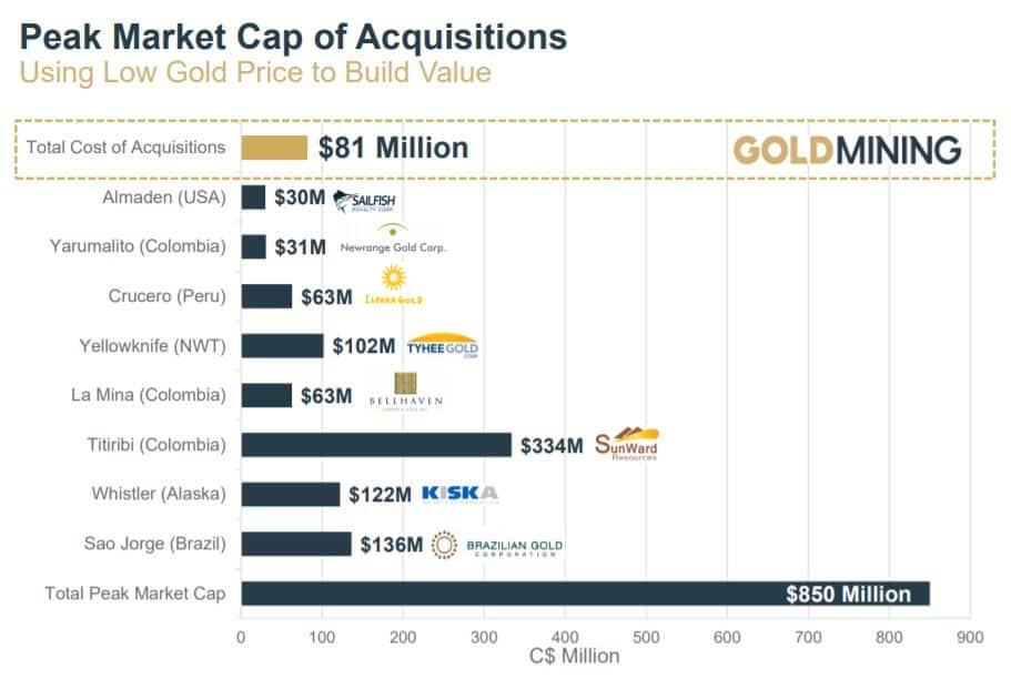 Wert der Beteiligungen im letzten Gold-Bullenmarkt