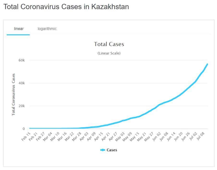 Die Infektionszahlen nehmen in Kasachstan rapide zu