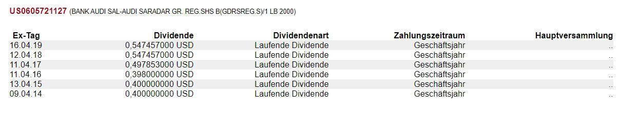 Dividendenentwicklung der Bank Audi Aktie