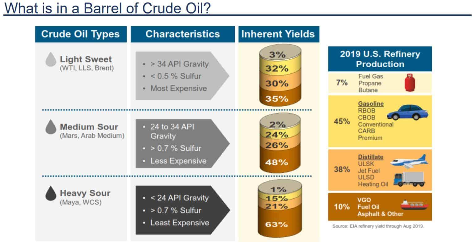 Ein Barrel an Rohöl liefert nur eine gewisse Menge an Benzin, Diesel, Kerosin und Co.