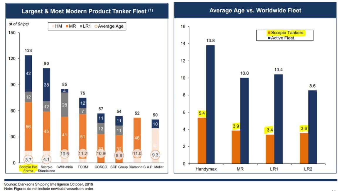 Scorpio Tankers besitzt die jüngste Produktentankerflotte der Welt