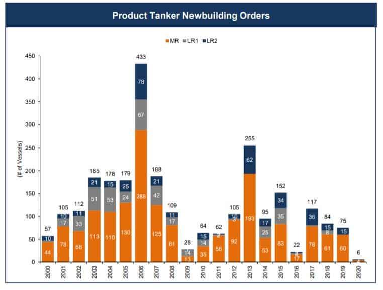 Auftragseingänge von Produktentankern in den letzten Jahren