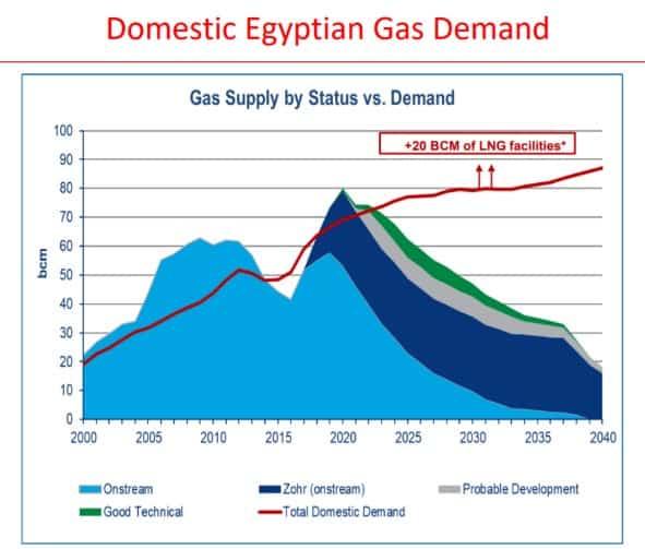 Nachfrage nach Erdgas wächst in Ägypten, während Produktion rückläufig ist