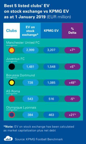 Die BVB Aktie notiert deutlich unter dessen Unternehmenswert (Enterprise Value)