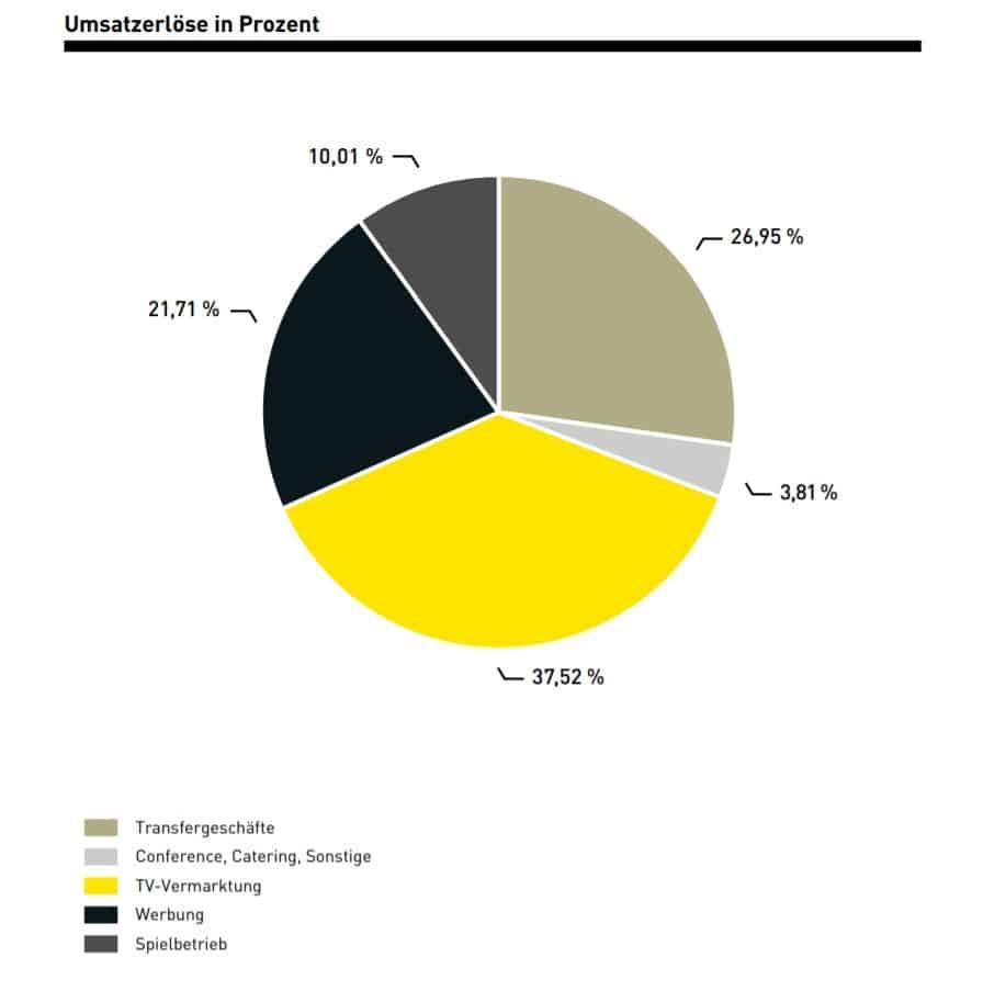 Verteilung des Umsatzes beim Fußballklub Borrusia Dortmund