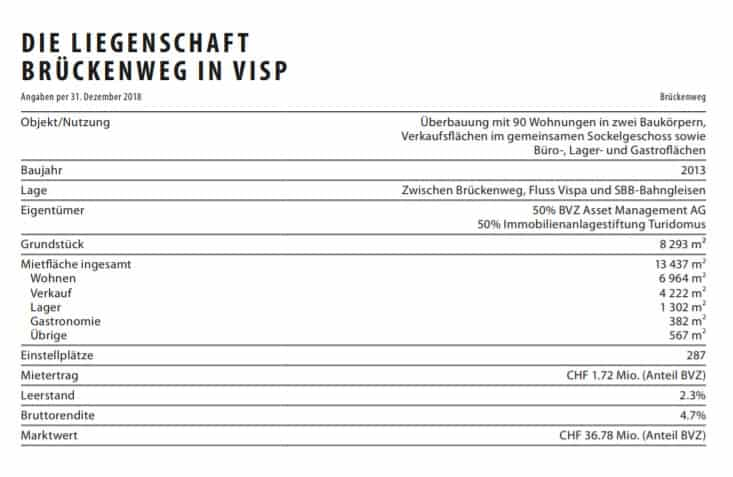 Immobilienportfolio der BVZ Holding in Visp