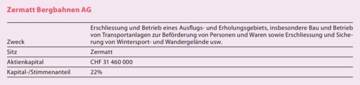 BVZ Holdings Beteiligung an der Zermatt Bergbahnen AG