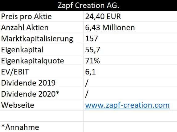 Zahlen und Fakten Zapf Creation