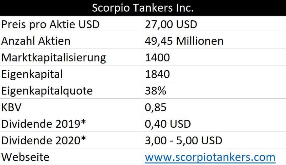 Zahlen und Fakten Scorpio Tankers