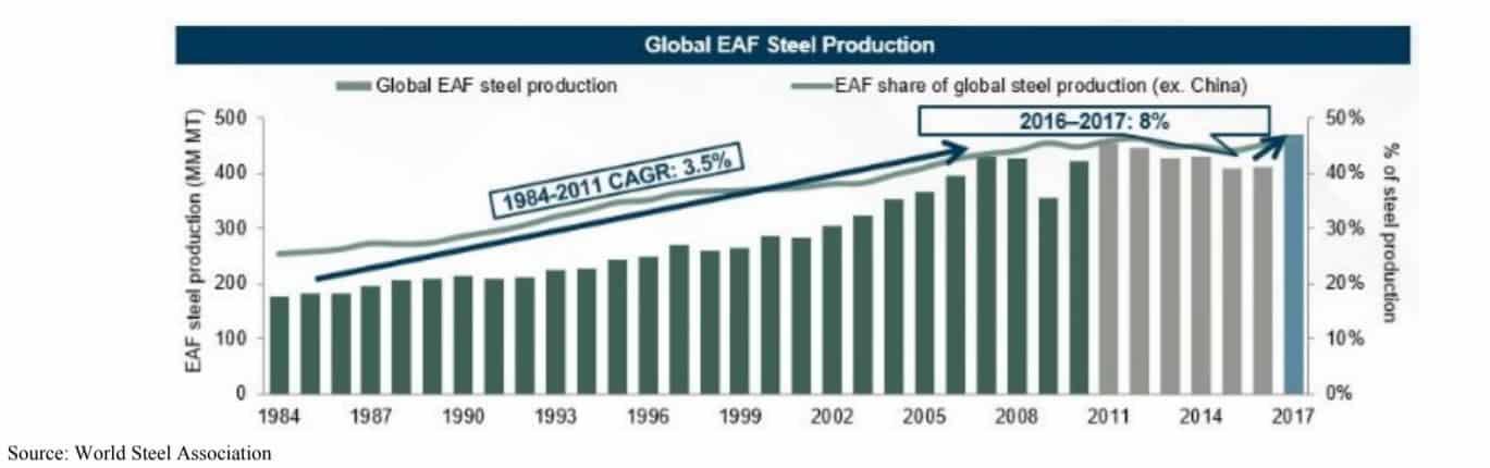 EAF Stahlproduktion von 1984 bis 2017