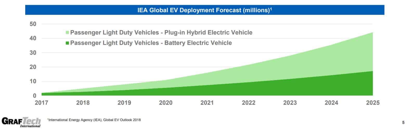 In den kommenden Jahren ist mit mehr Elektroautos zu rechnen