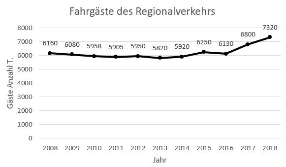 Fahrgastentwicklung der BVZ Holding im Regionalverkehr