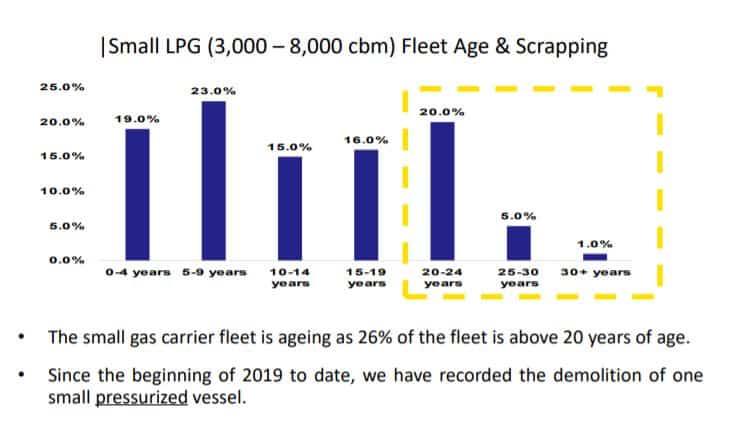 Aufgrund der alten Flotte ist in den kommenden Jahren mit einer erhöhten Abwrackung zu rechnen