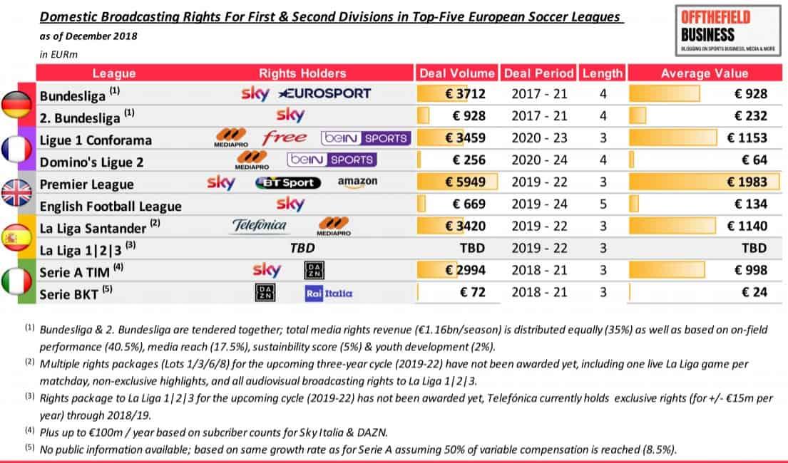 Heimische Fernsehrechte der europäischen Fußballligen