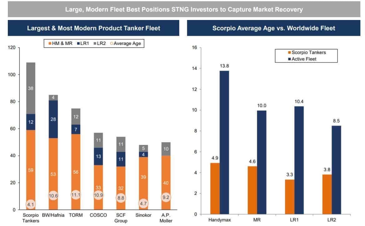 Scorpio Tankers hat die größte und modernste Flotte. Dadurch kann das Unternehmen exponentiell von IMO 2020 profitieren.