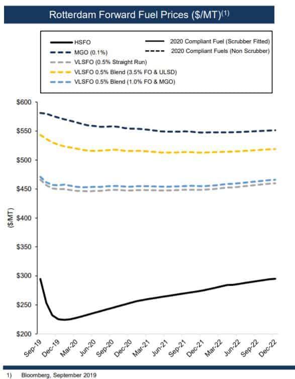 Preisunterschied zwischen dem neuen und dem alten Treibstoff