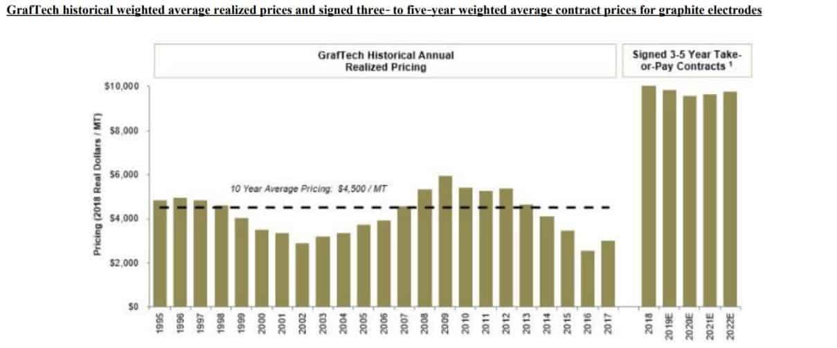 Preisentwicklung von Graphitelektroden