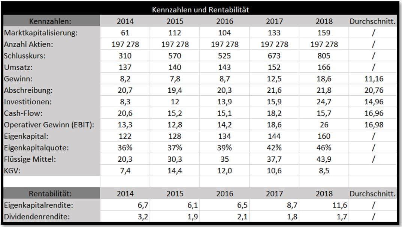 BVZ Holding Kennzahlen und Rentabilität