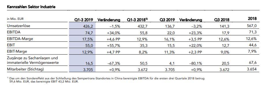Kennzahlen und Rentabilität des Industriesektors von Semperit