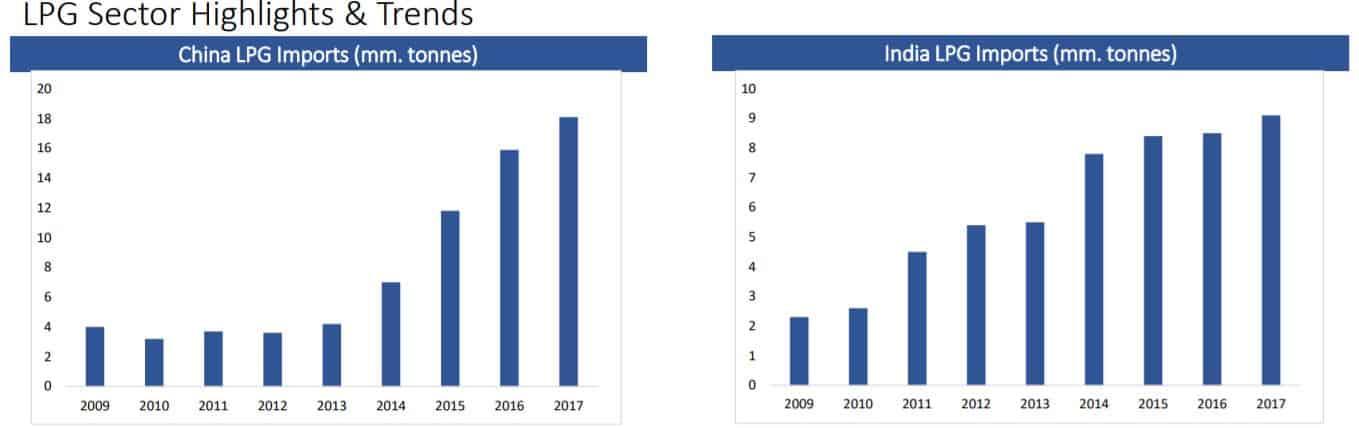 Die Nachfrage nach LPG ist in Indien und China signifikant angestiegen