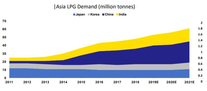 In den letzten Jahren hat die LPG Nachfrage aus Asien stark zugenommen