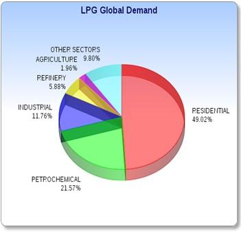 LPG Nachfrage Tortendiagramm