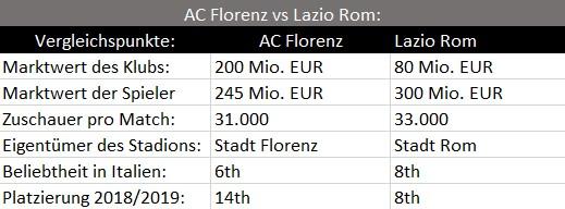 Lazio Rom im Vergleich mit AC Florenz