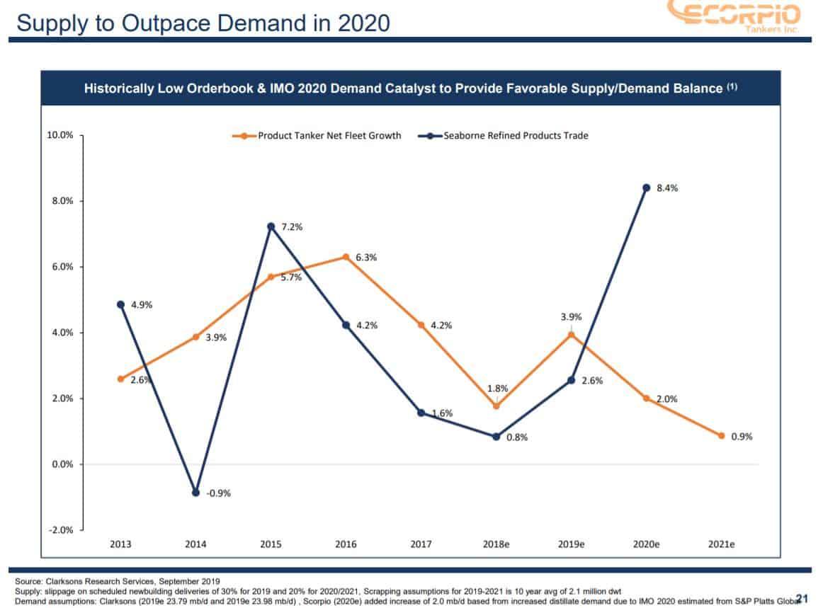 IMO 2020 wird dafür sorgen, dass die Nachfrage das Angebot überholt