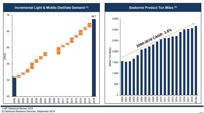 Seit der Jahrtausendwende ist die Nachfrage nach Produktentanker durchschnittlich um 3,8% gewachsen. Im Jahr 2020 ist aufgrund IMO 2020 mit einem deutlich größerem Nachfragewachstum zu rechnen.