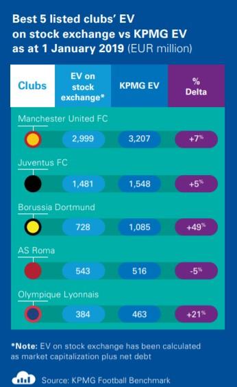 Aktueller Börsenwert eines Fußballteams im Vergleich zu dessen tatsächlichen Wert