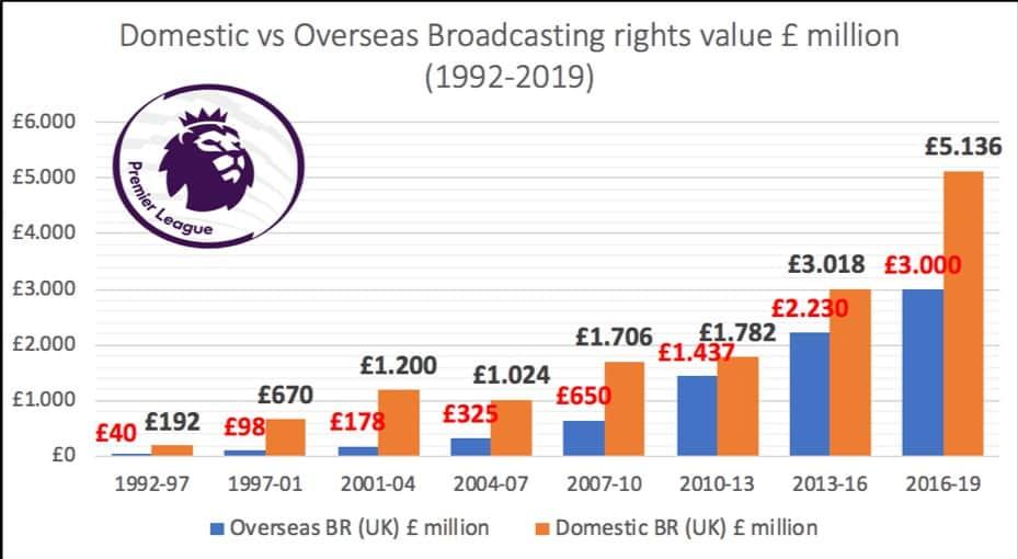 Entwicklung der Fernsehrechte in der Premier League