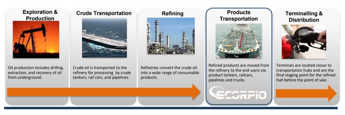 Produktentanker stehen in der Lieferkette an vierter Stelle. Sie laden das raffinierte Produkt bei einer Raffinerie und bringen es zu den Verteilungszentren.