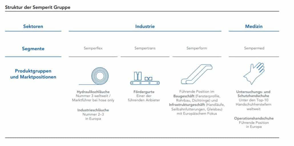 Sektoren und Segmente von Semperit
