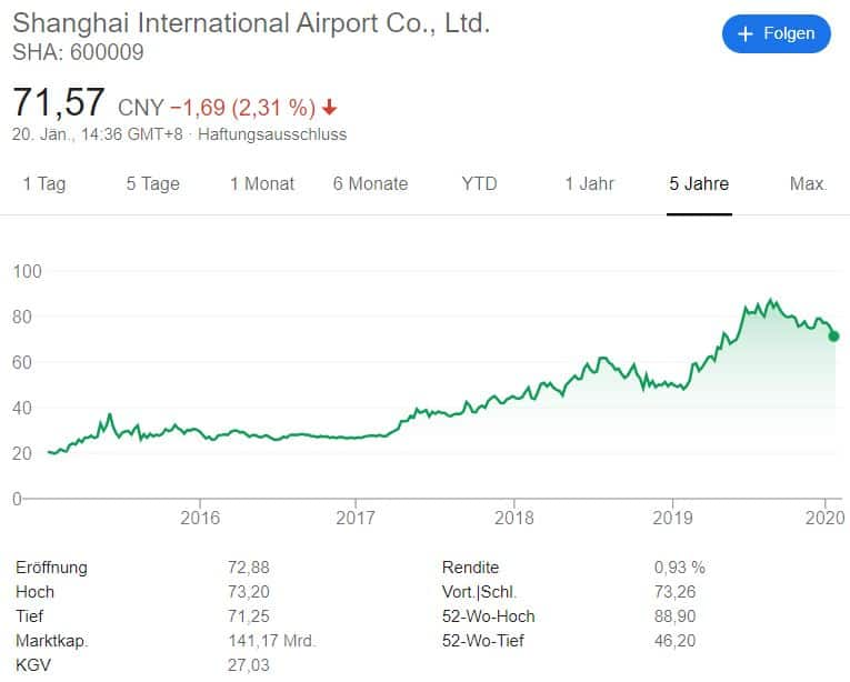 Kursverlauf der Shanghai International Airport Aktie