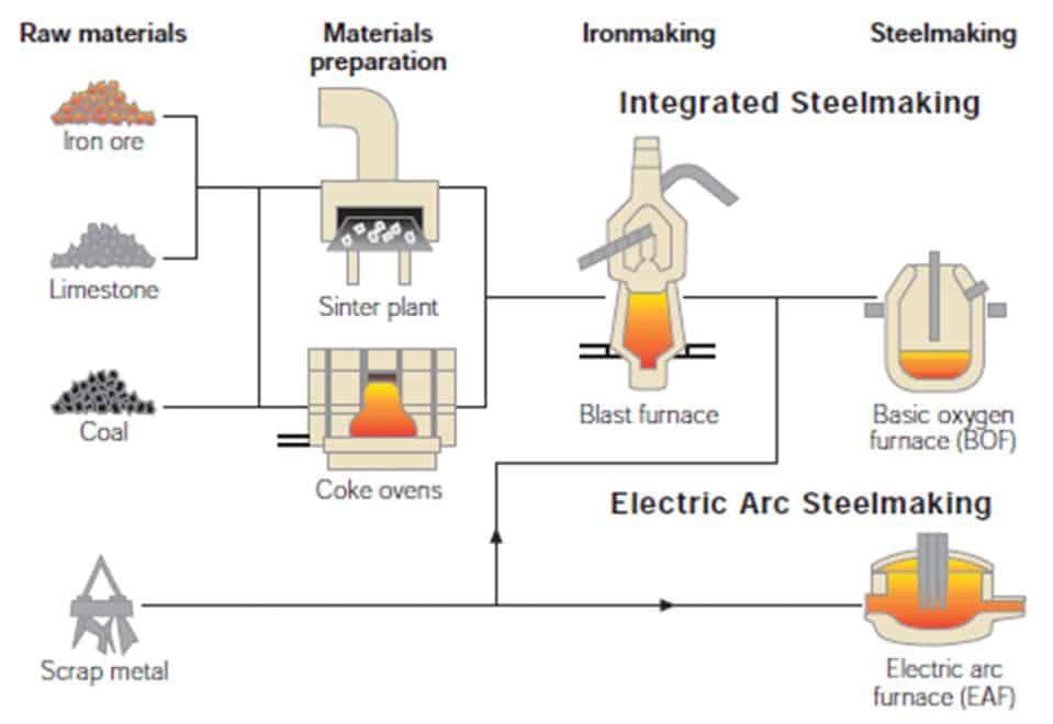 Zwei Wege der Stahlherstellung